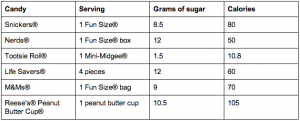 Halloween Candy Calorie and Sugar Count Chart