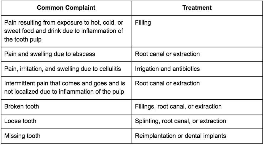 Common Dental Complaints and Treatments